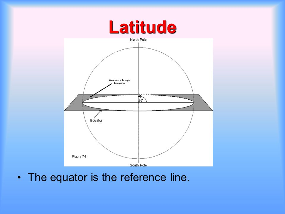 Latitude The equator is the reference line.
