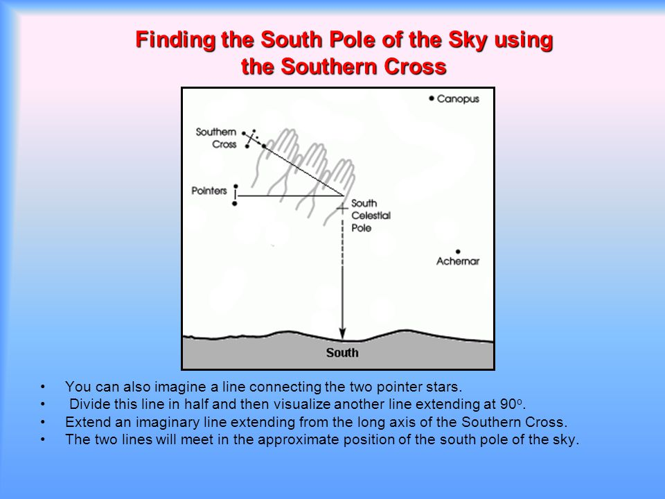 Finding the South Pole of the Sky using the Southern Cross