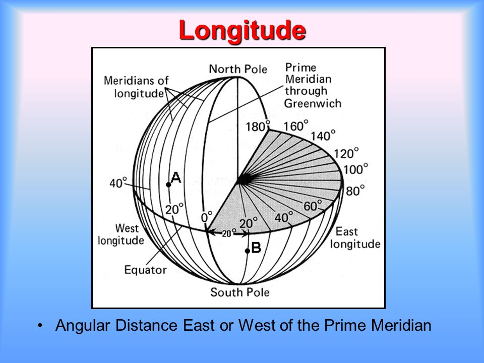 Longitude Angular Distance East or West of the Prime Meridian