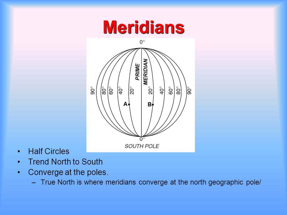 Meridians Half Circles Trend North to South Converge at the poles.