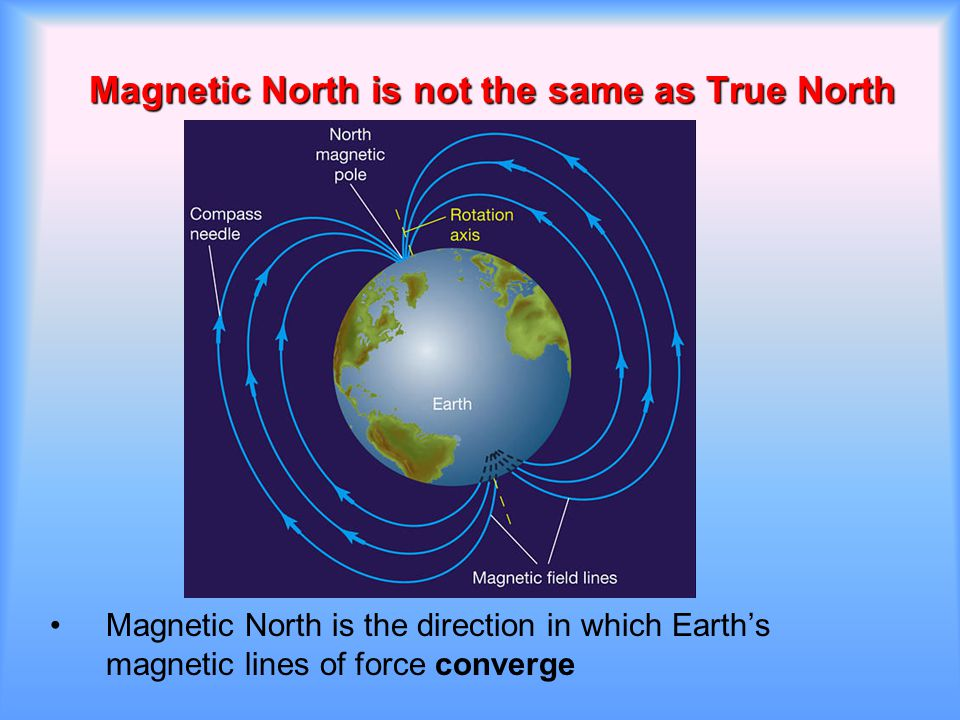 Magnetic North is not the same as True North