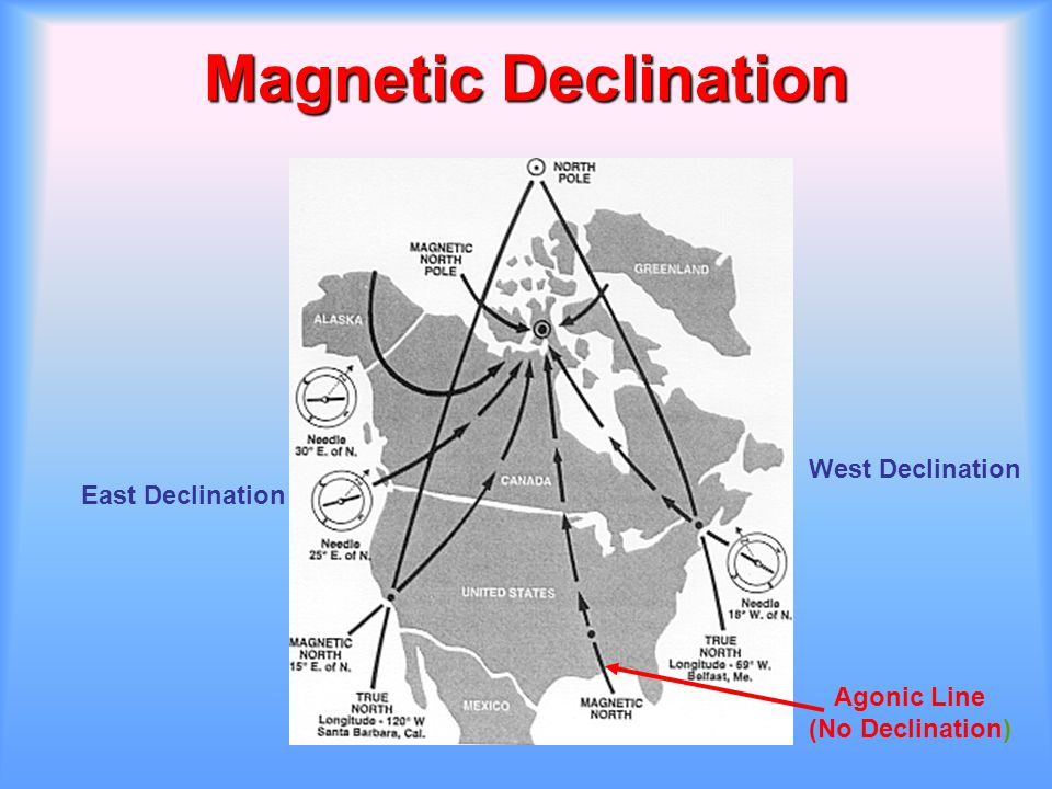 Magnetic Declination West Declination East Declination Agonic Line