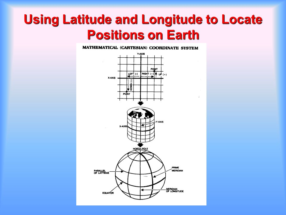 Using Latitude and Longitude to Locate Positions on Earth