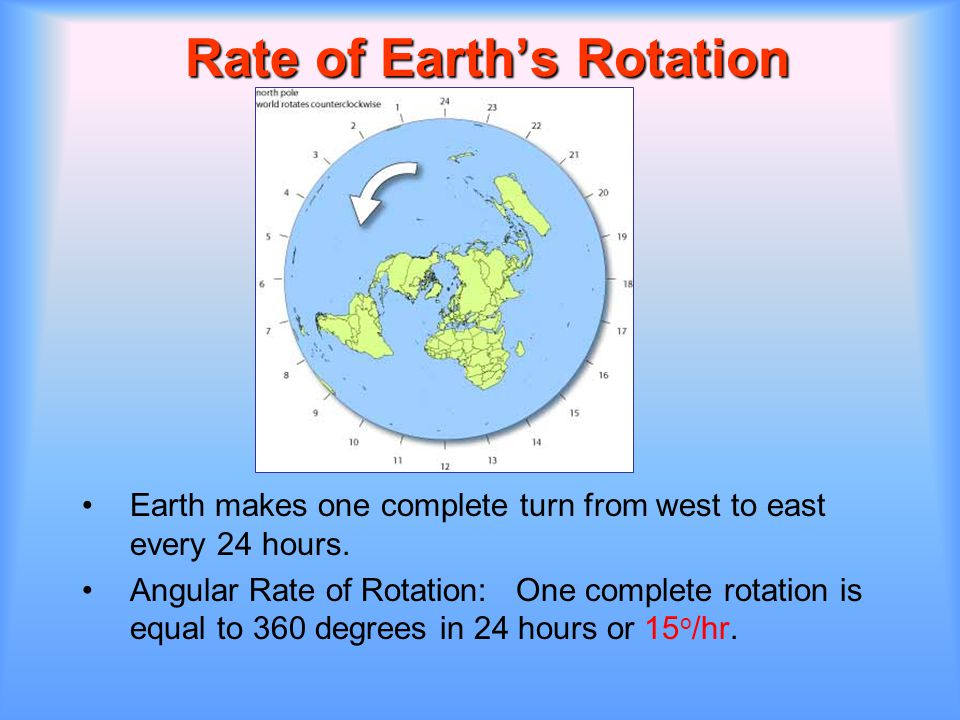 Rate of Earth's Rotation