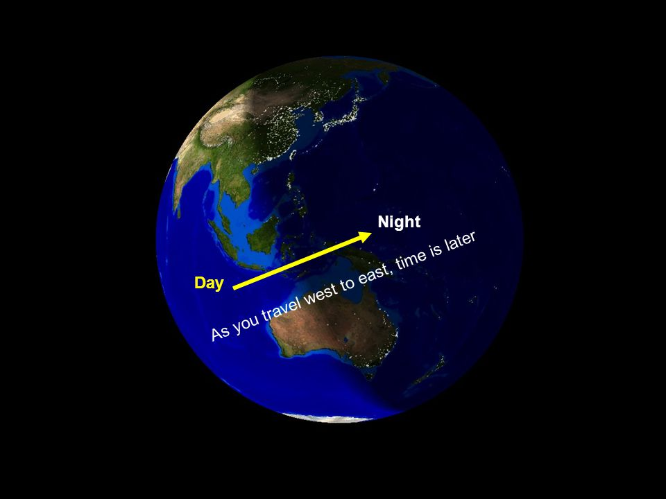 Night Day As you travel west to east, time is later