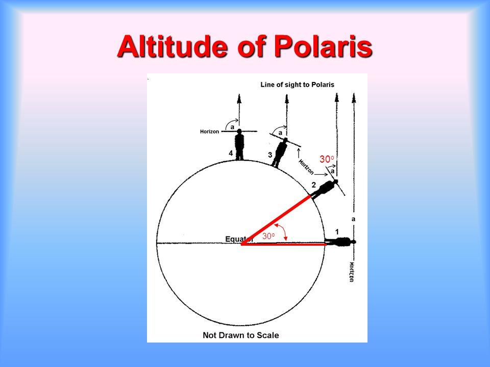 Altitude of Polaris 30o 30o