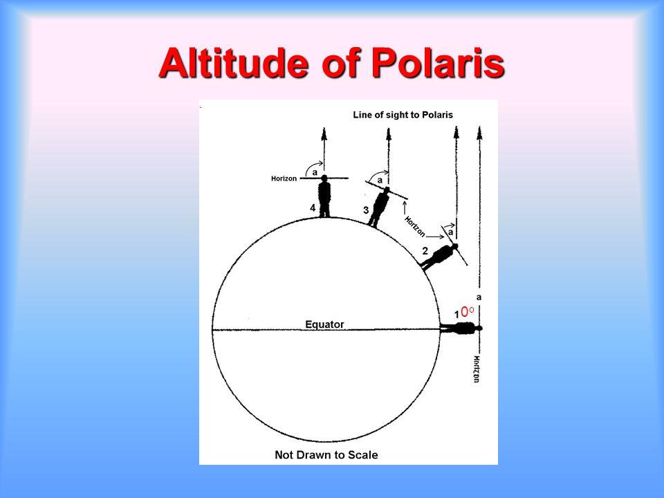 Altitude of Polaris 0o