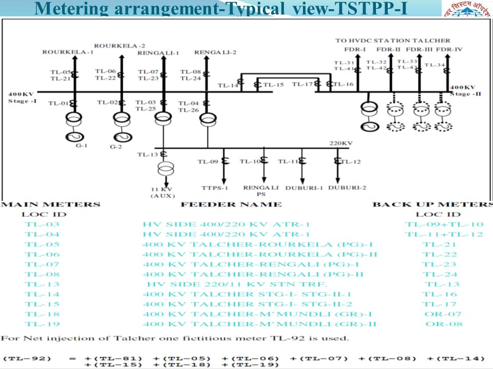 Metering arrangement-Typical view-TSTPP-I