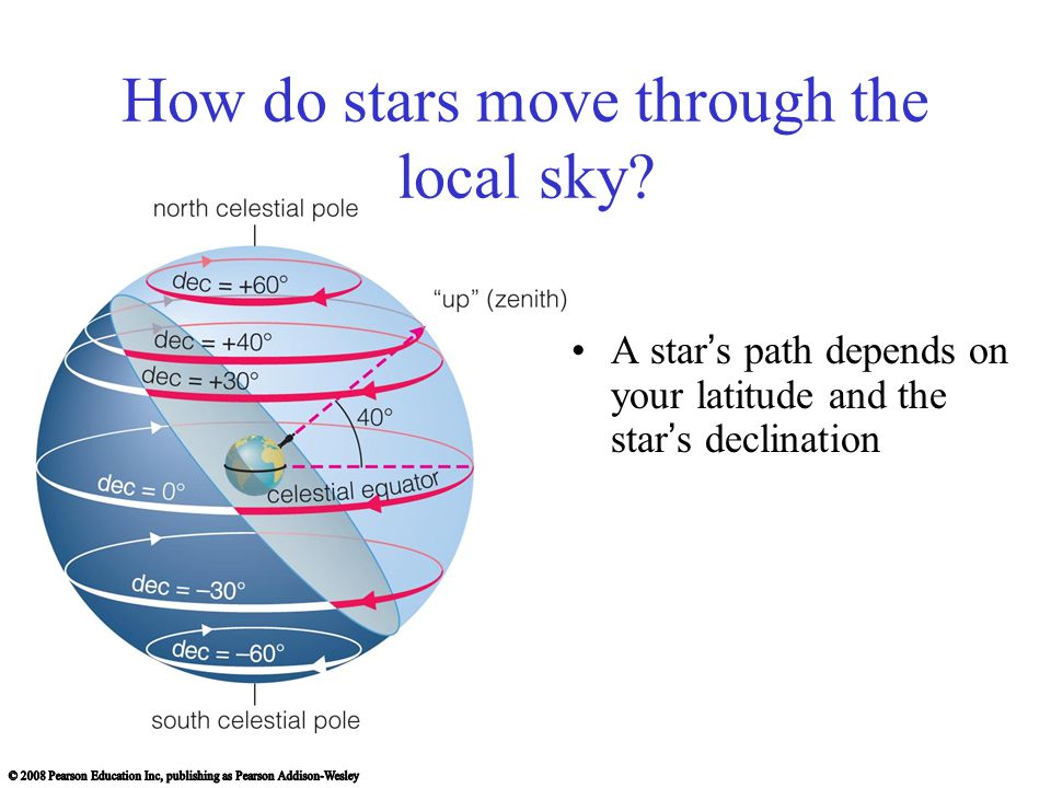 How do stars move through the local sky