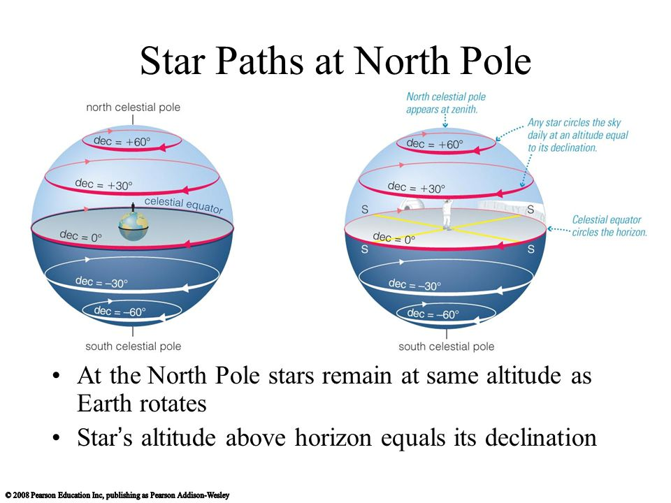Star Paths at North Pole