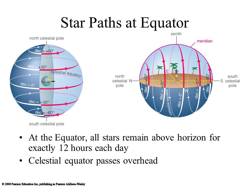 Star Paths at Equator At the Equator, all stars remain above horizon for exactly 12 hours each day.