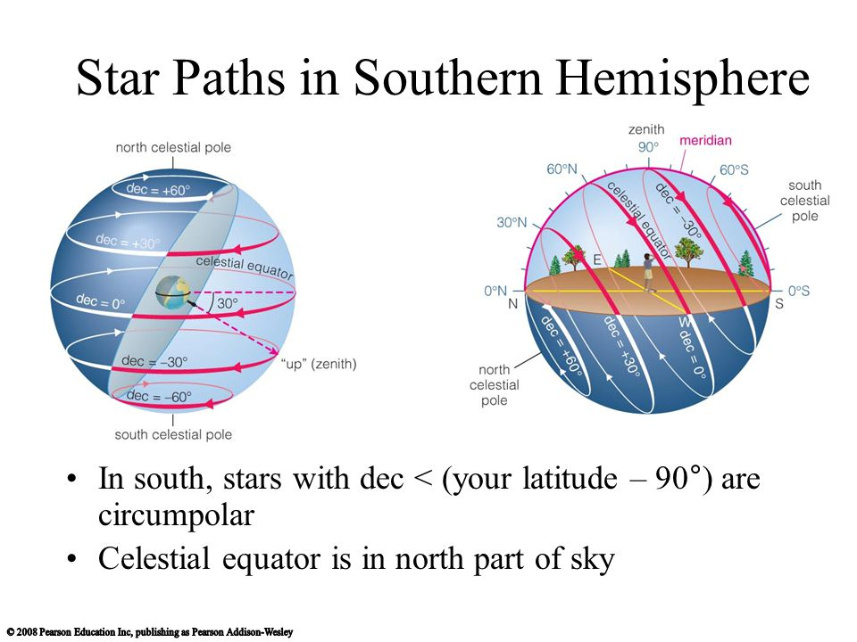 Star Paths in Southern Hemisphere