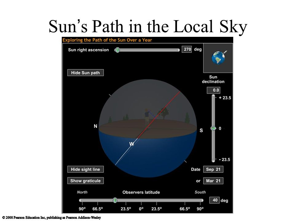 Sun's Path in the Local Sky