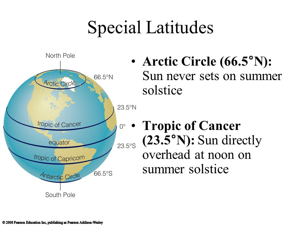 Special Latitudes Arctic Circle (66.5°N): Sun never sets on summer solstice.