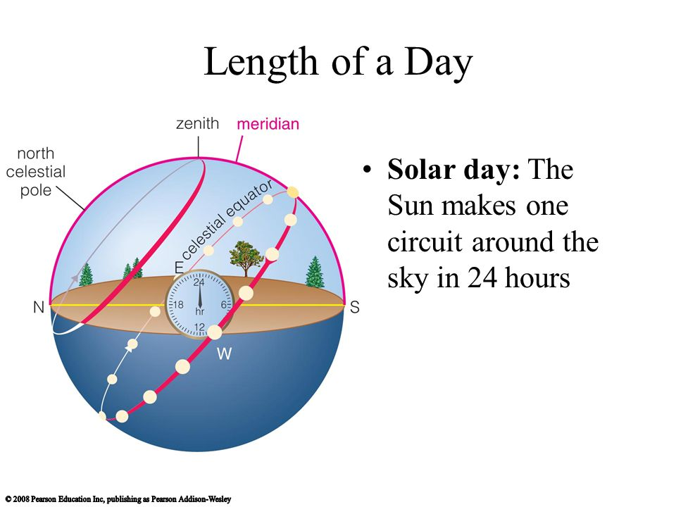 Length of a Day Solar day: The Sun makes one circuit around the sky in 24 hours