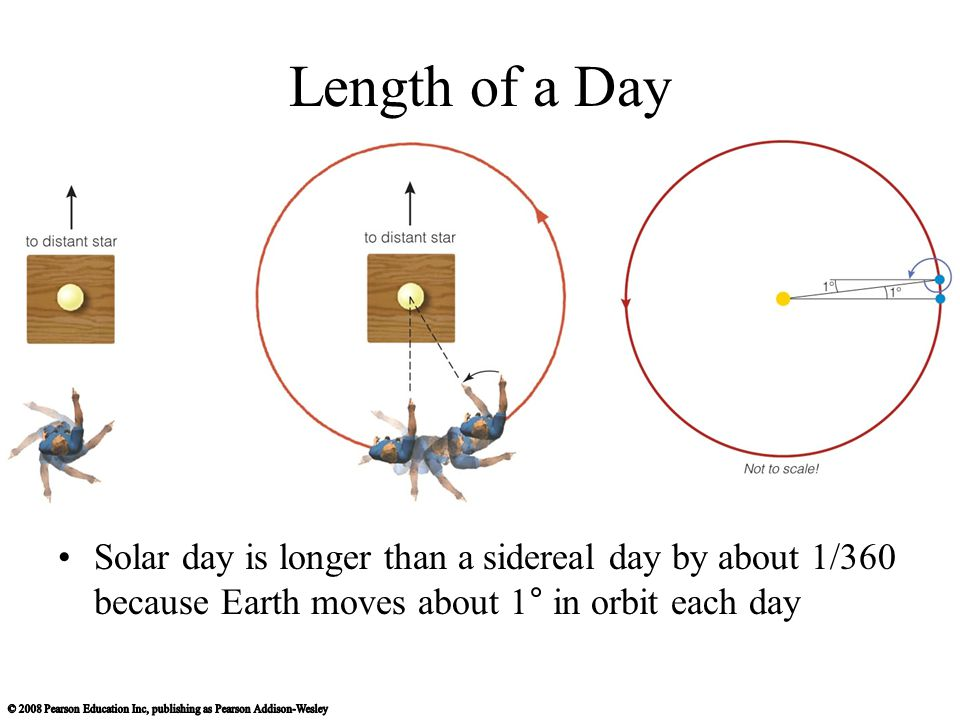 Length of a Day Solar day is longer than a sidereal day by about 1/360 because Earth moves about 1° in orbit each day.