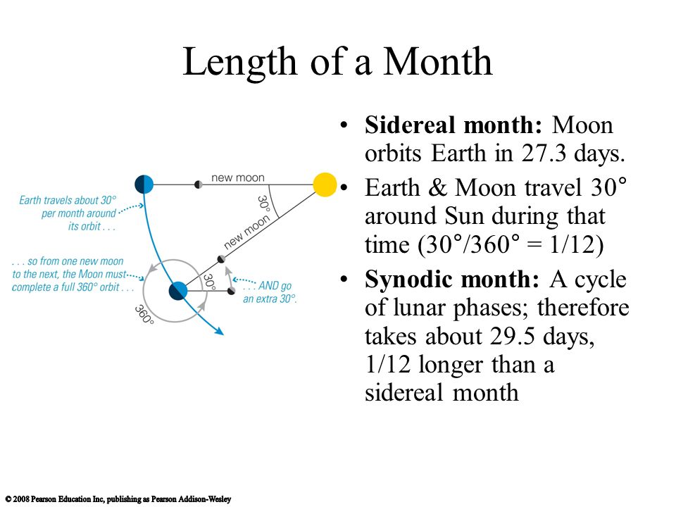 Length of a Month Sidereal month: Moon orbits Earth in 27.3 days.
