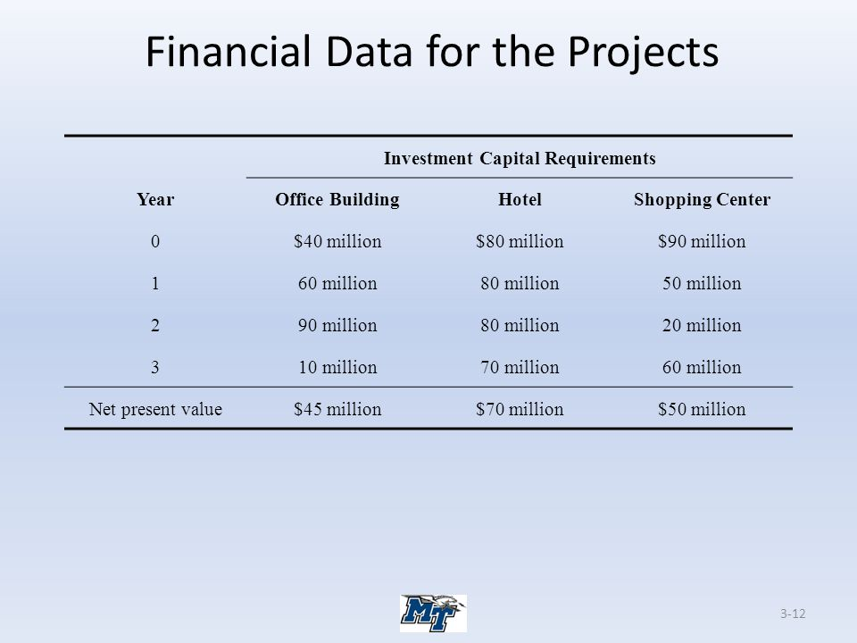 Financial Data for the Projects