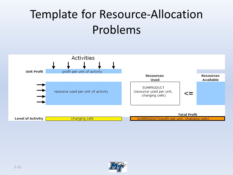 Template for Resource-Allocation Problems