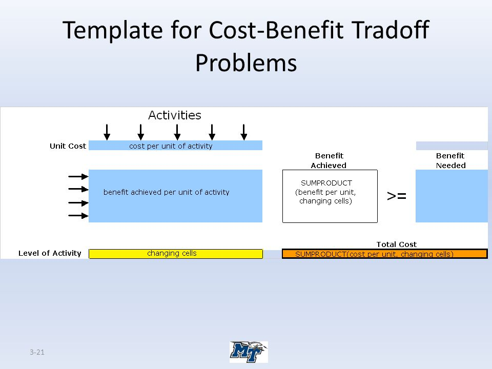 Template for Cost-Benefit Tradoff Problems