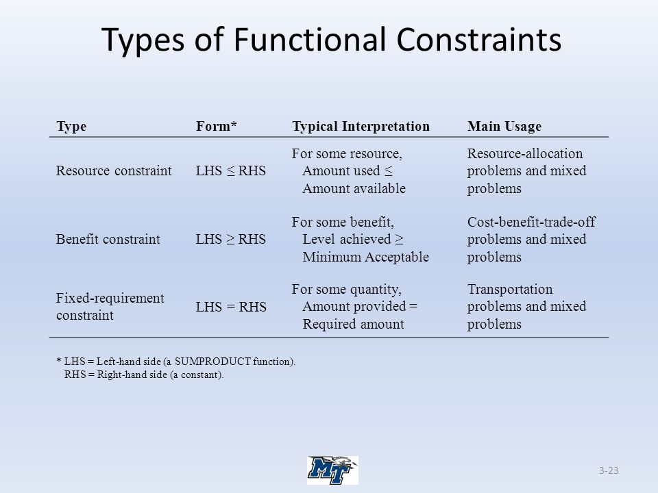 Types of Functional Constraints