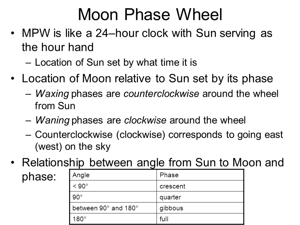 Moon Phase Wheel MPW is like a 24–hour clock with Sun serving as the hour hand. Location of Sun set by what time it is.