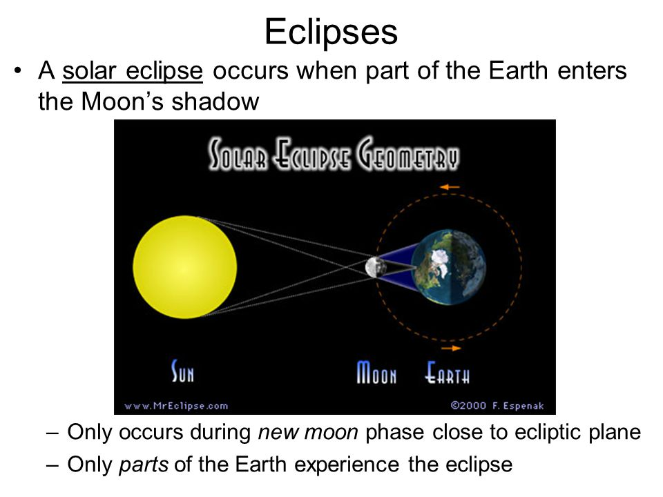 Eclipses A solar eclipse occurs when part of the Earth enters the Moon's shadow. Only occurs during new moon phase close to ecliptic plane.