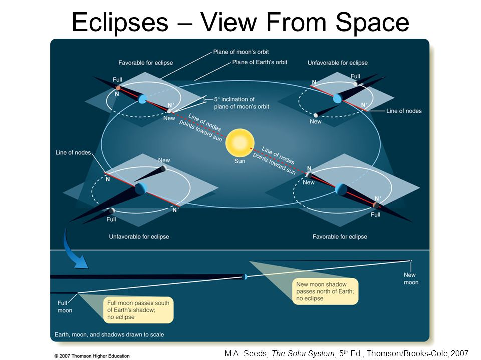 Eclipses – View From Space