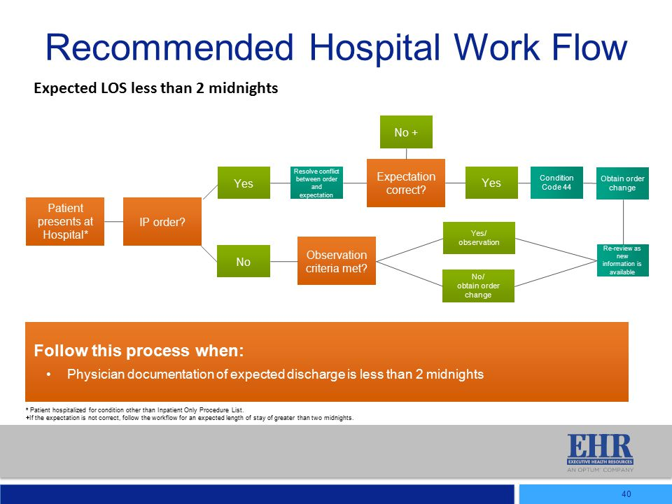 Recommended Hospital Work Flow