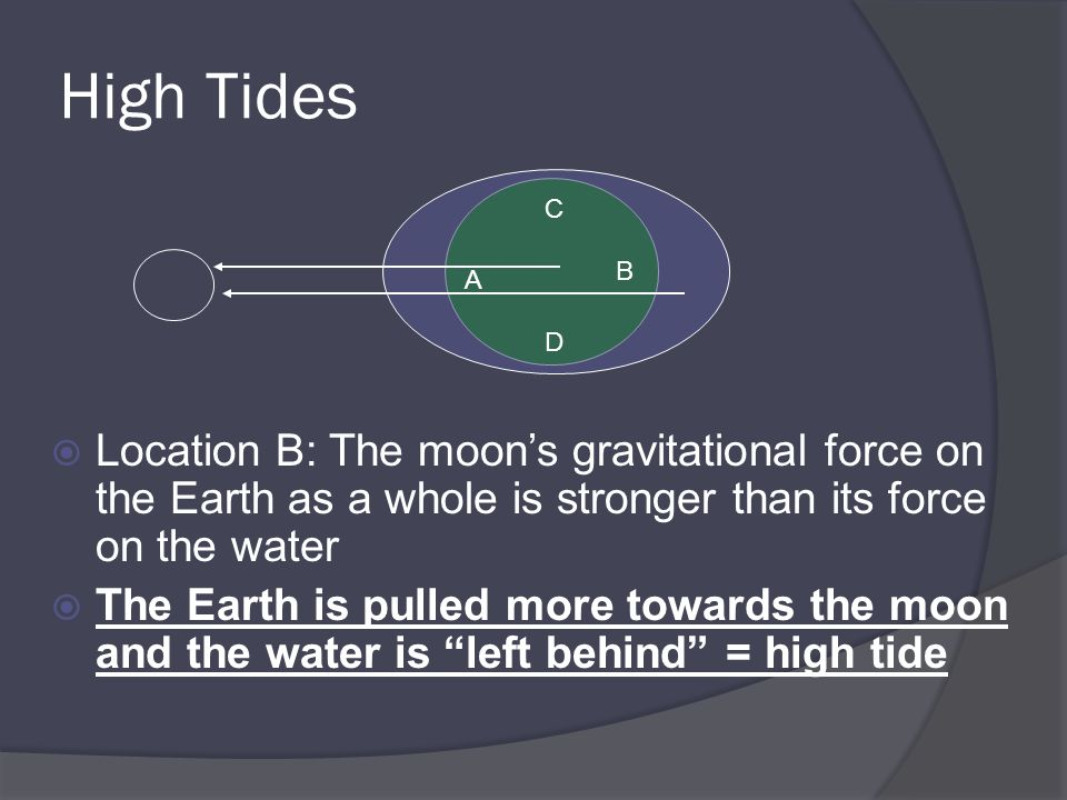 High Tides Location B: The moon's gravitational force on the Earth as a whole is stronger than its force on the water.