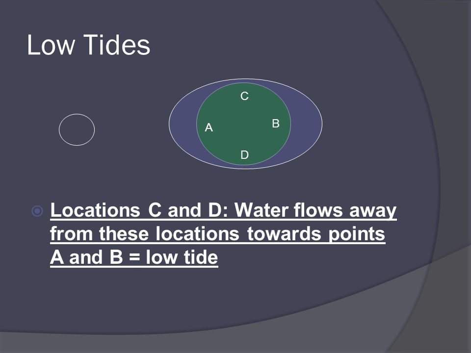 Low Tides Locations C and D: Water flows away from these locations towards points A and B = low tide.