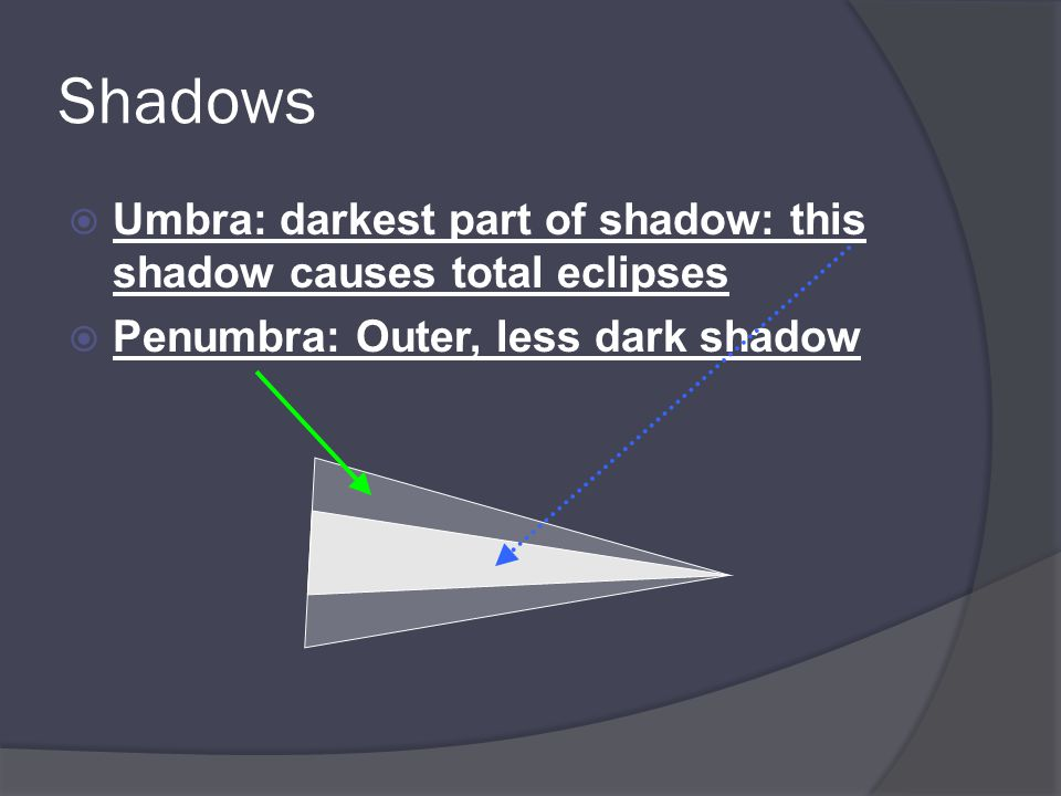 Shadows Umbra: darkest part of shadow: this shadow causes total eclipses.