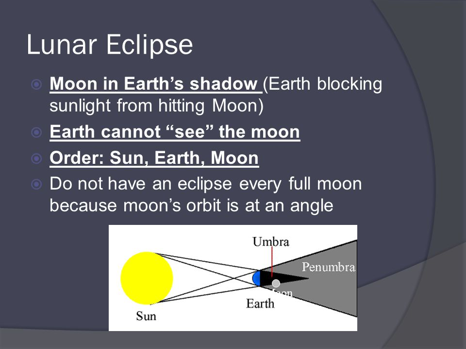 Lunar Eclipse Moon in Earth's shadow (Earth blocking sunlight from hitting Moon) Earth cannot see the moon.