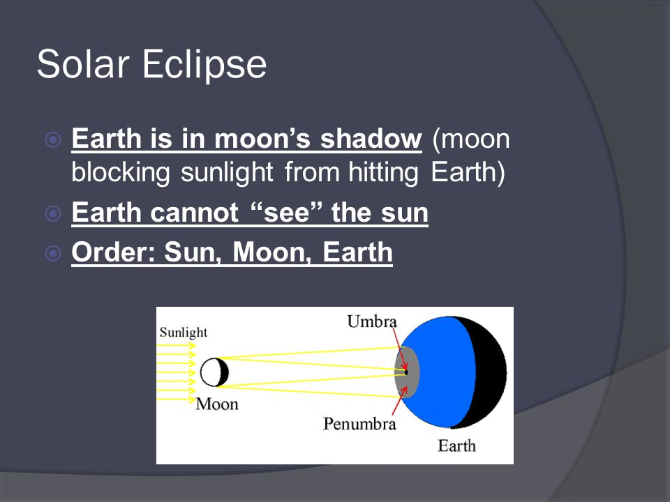 Solar Eclipse Earth is in moon's shadow (moon blocking sunlight from hitting Earth) Earth cannot see the sun.
