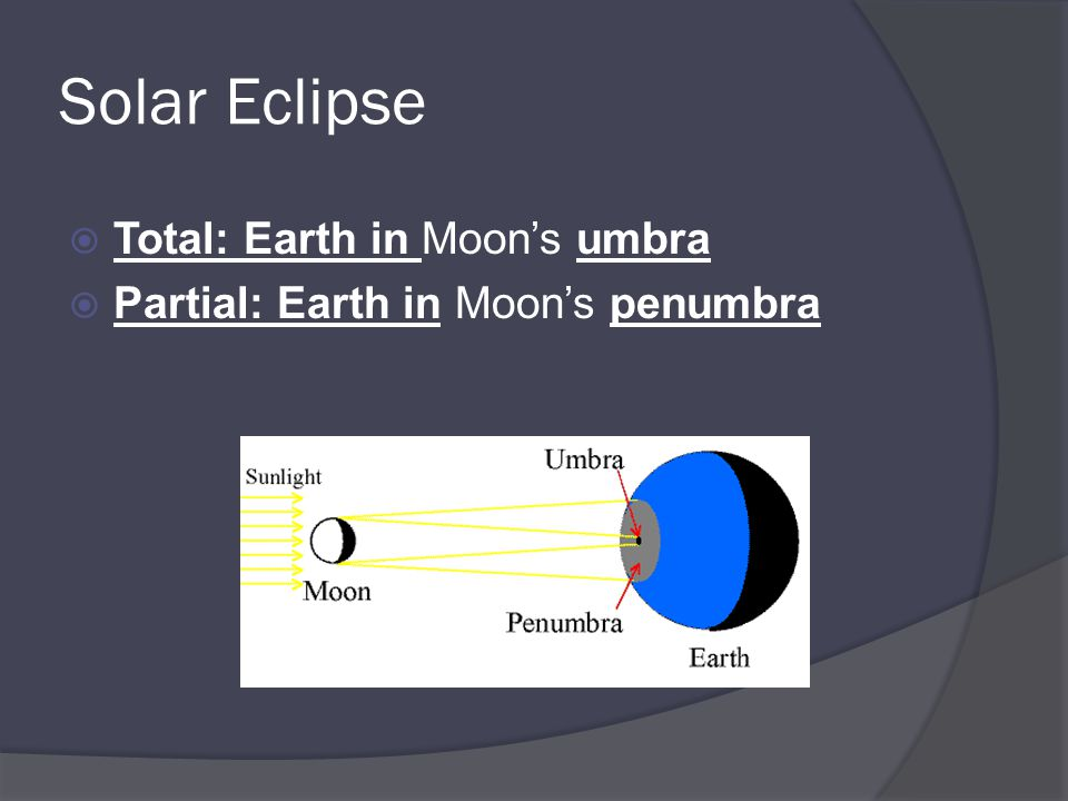 Solar Eclipse Total: Earth in Moon's umbra