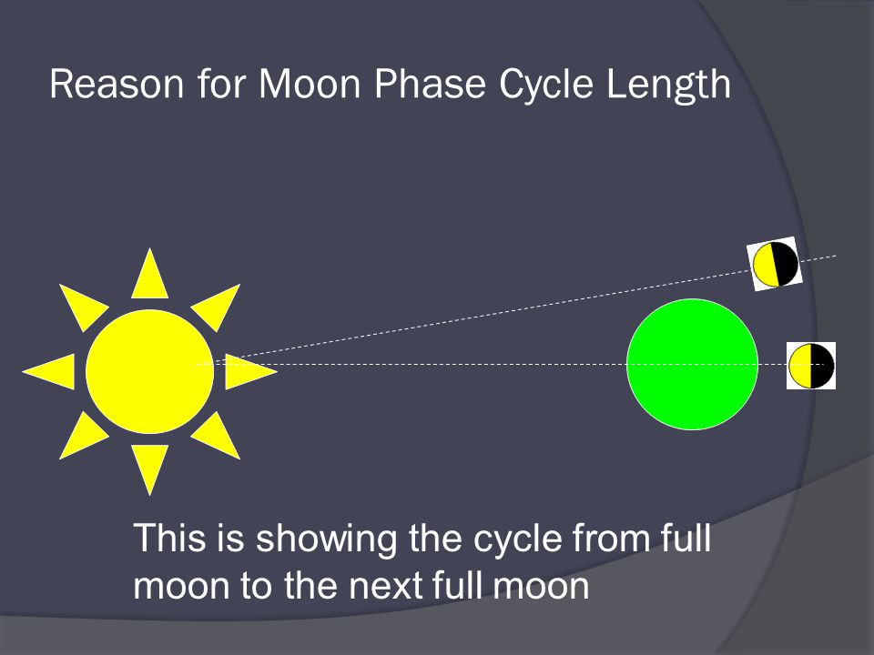 Reason for Moon Phase Cycle Length