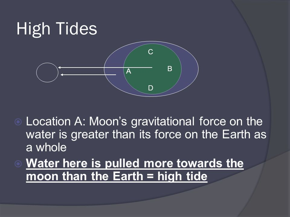 High Tides Location A: Moon's gravitational force on the water is greater than its force on the Earth as a whole.