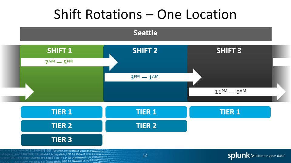 Shift Rotations – One Location