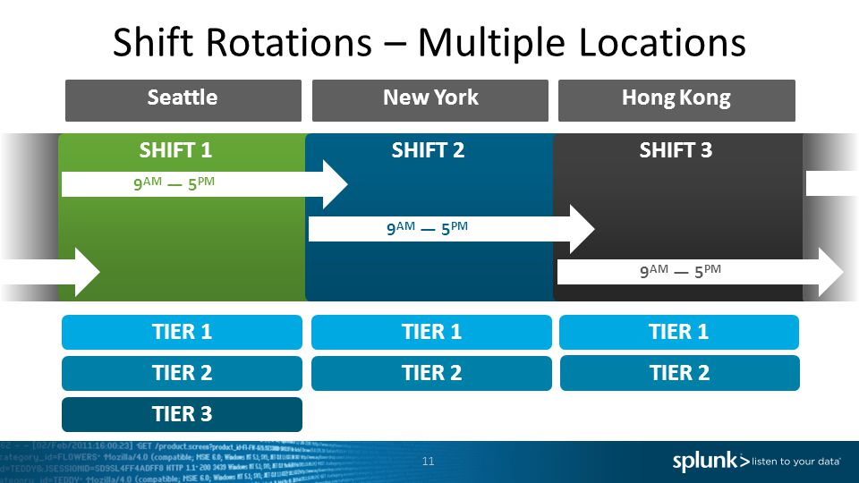 Shift Rotations – Multiple Locations