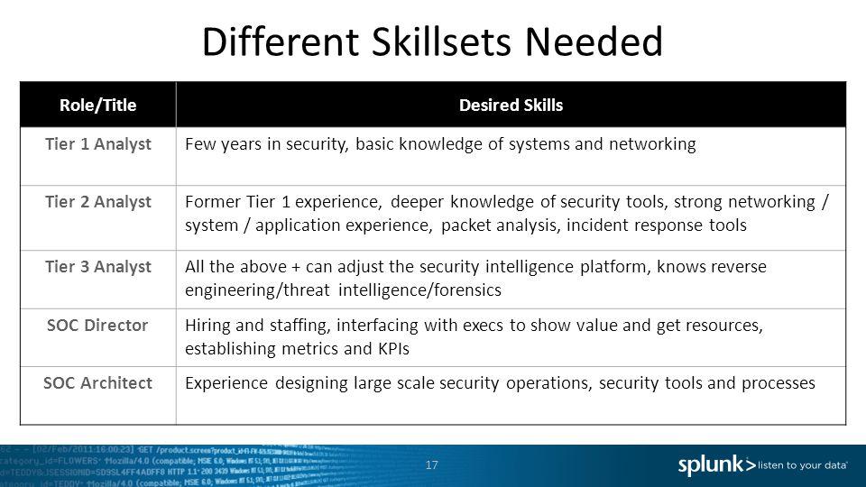 Different Skillsets Needed
