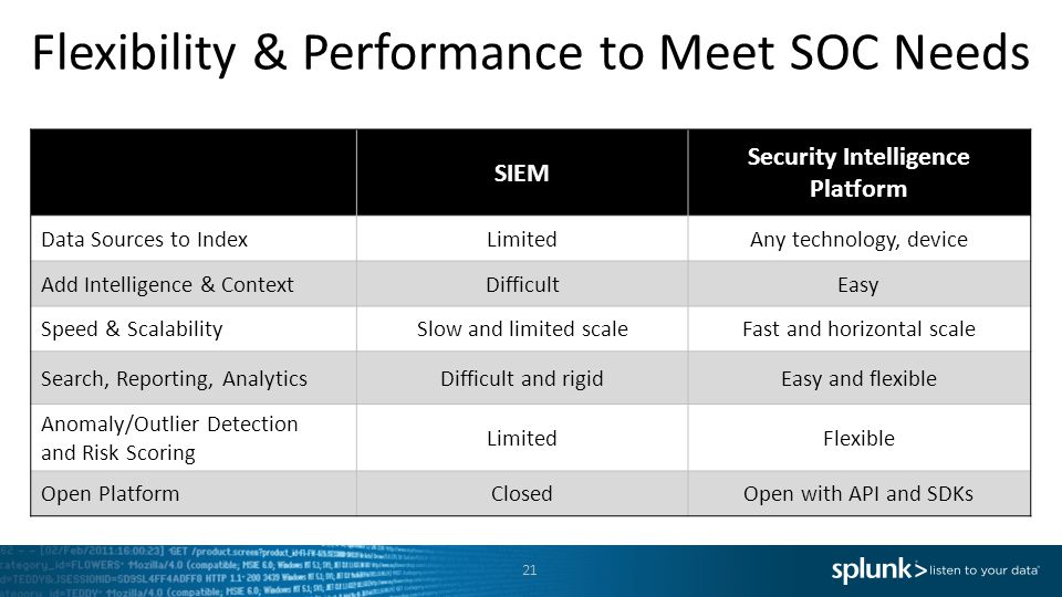 Flexibility & Performance to Meet SOC Needs
