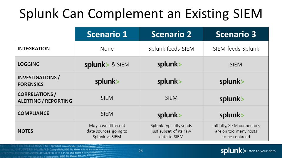 Splunk Can Complement an Existing SIEM