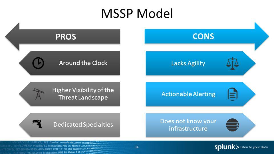 MSSP Model PROS CONS Around the Clock Lacks Agility