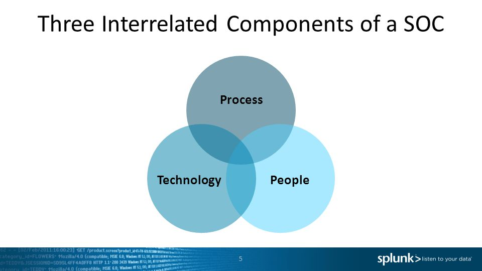 Three Interrelated Components of a SOC