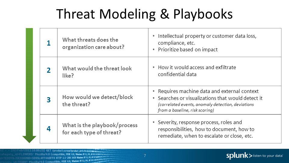 Threat Modeling & Playbooks