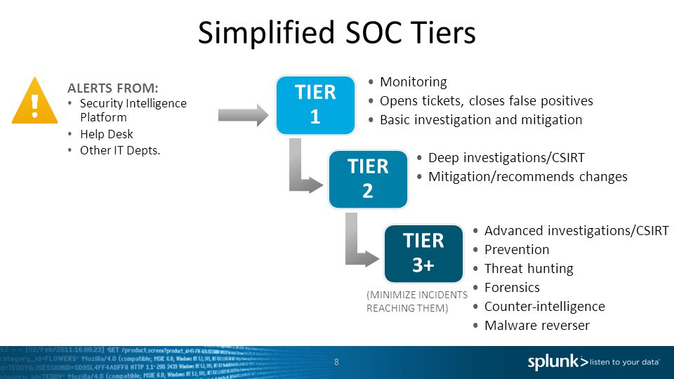 Simplified SOC Tiers TIER 1 TIER 2 TIER 3+ Monitoring ALERTS FROM: