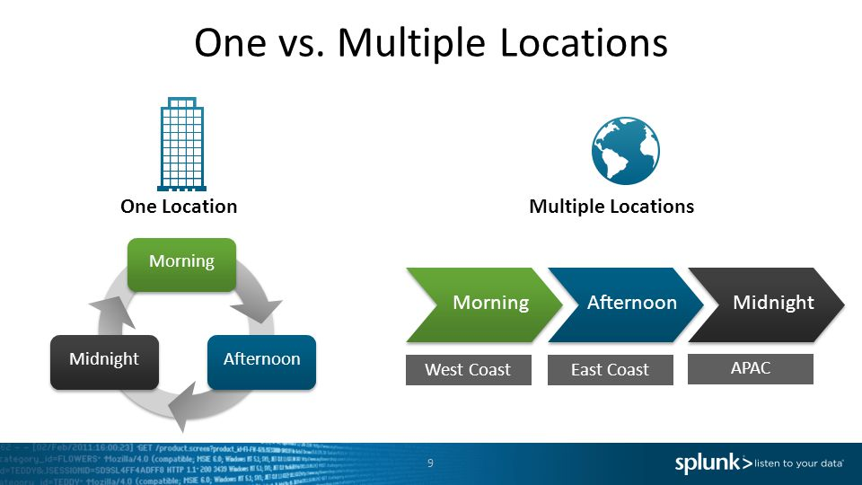 One vs. Multiple Locations