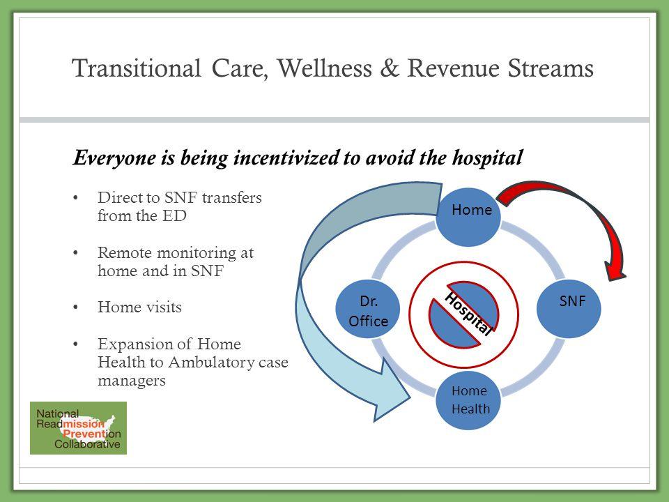 Transitional Care, Wellness & Revenue Streams