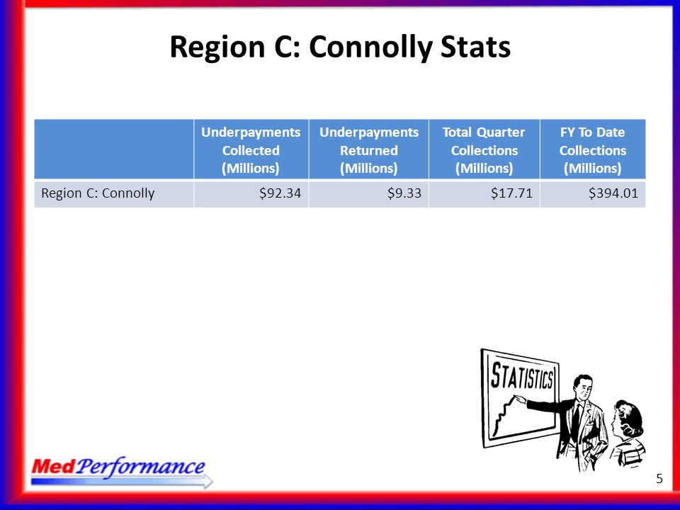 Region C: Connolly Stats