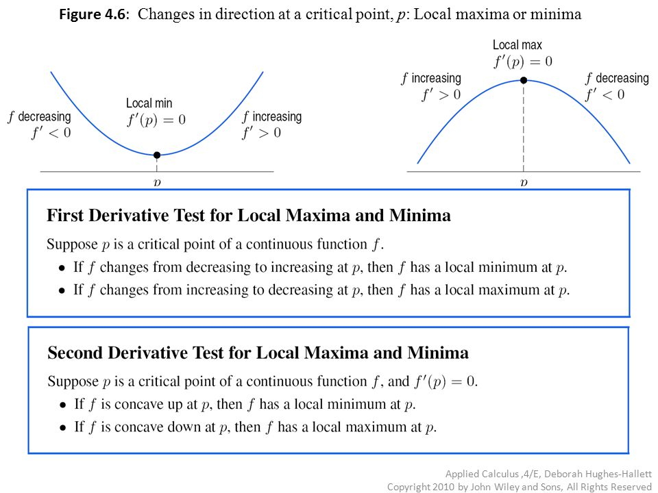 Figure 4.6: Changes in direction at a critical point, p: Local maxima or minima